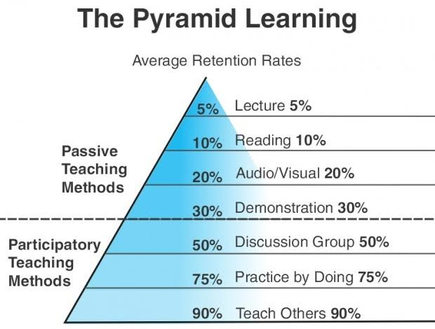 Piramide_aprenenetatge